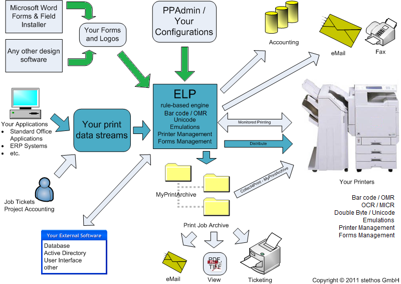 ELP overview